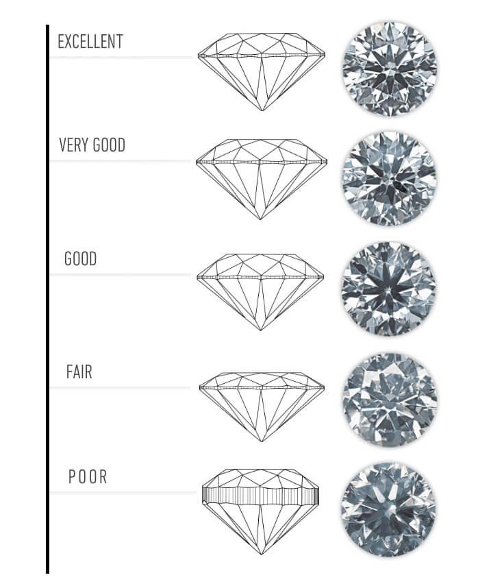 Znalezione obrazy dla zapytania szlif diamentu